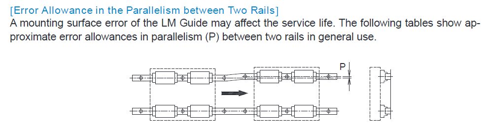 Figure 2: Error in parallelism (P) of a linear guide can reduce both performance and service life. Be sure to consult manufacturer specifications before installing.