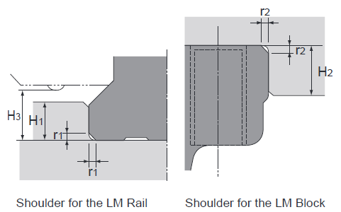 Figure 3: Mounting shoulders should be dimensioned and tolerance as specified in the catalog.