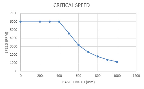 CRITICAL-SPEED