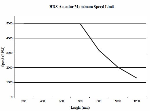 HDS Actuator Maximum Speed Limit