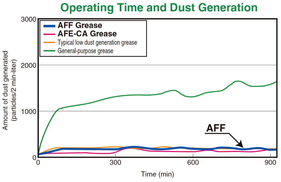 Operating Time and Dust Generation
